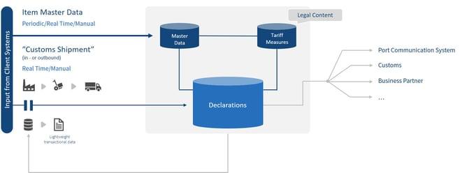 CAS declarations2.png